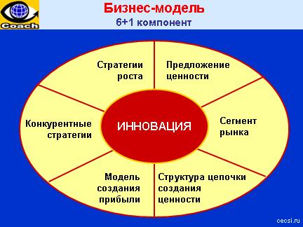 Бизнес модель 7 компонентов